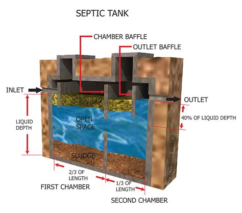 how many bedrooms does a 1000 gallon septic tank support house septic tank design 28 images septic system