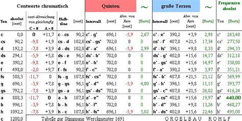 ck wert tabelle erl 228 uterung stimmungen in grafischer darstellung