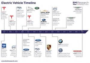Electric Vehicles Timeline So Many Automakers Are Committing To Electrify So Many Of