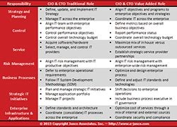 Cio Role Responsibilities Cto Business No Response Book Of Job Job Description Cto Description Template