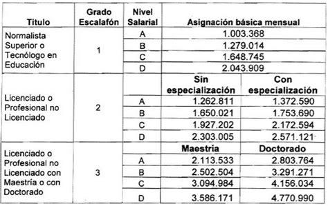escala salarial peluqueros escalas salariales escala salarial colombia nominas