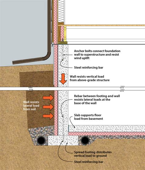 average cost to build a basement foundation structural system components of a basement tip info on