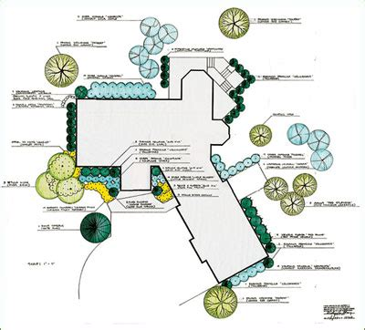 Landscape Planning Definition Site 187 Idaho Landscapes And Gardens