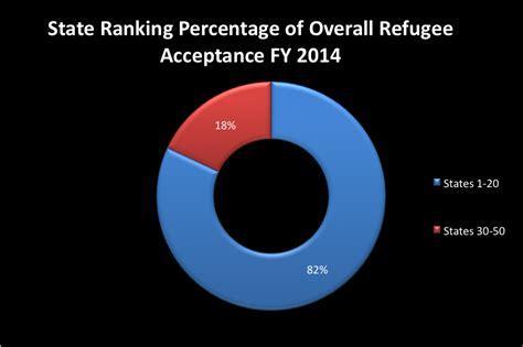 evaluating refugee demographics nationally and state wide