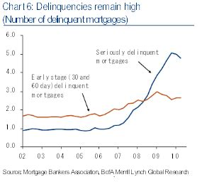 Mba Delinquency Definition by The Answer To A Housing Recovery Lower Prices Business
