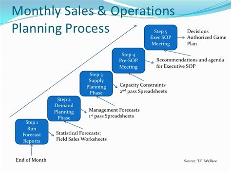 sales and operations planning overview chapter 1 r13 update 17d