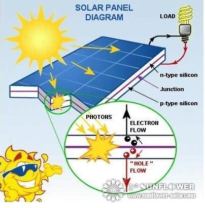 how does a solar light work como funcionam painel solar solar water heater