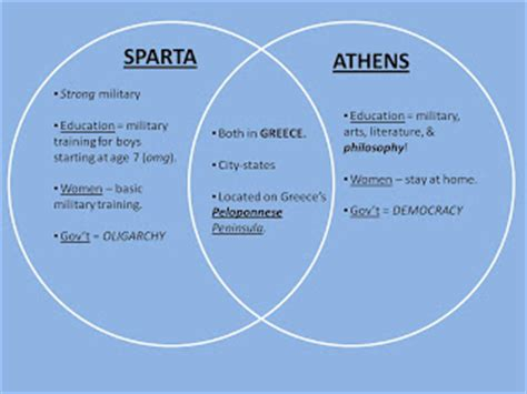 Athens and sparta venn diagram memes with 28 more ideas athens and sparta venn diagram memes athens and sparta venn diagram memes ccuart Gallery