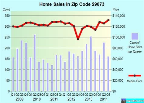 29073 zip code bank south carolina profile homes