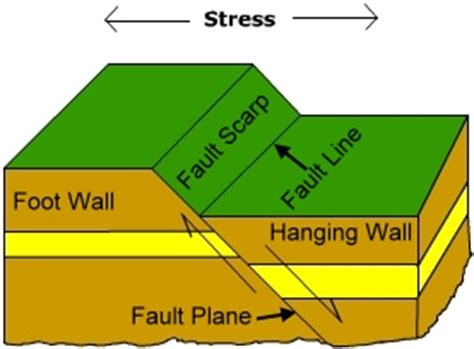 normal fault diagram faulting golearngeography