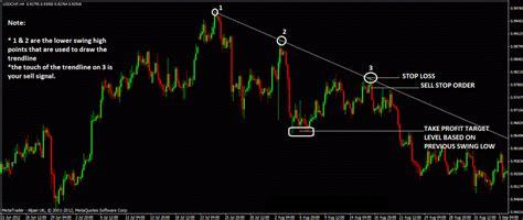 swing strategy forex trendline trading strategy forex trendline trading system