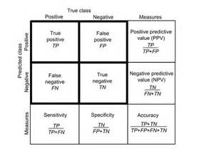 2x2 Contingency Table by Contingency Matrix And Measures Calculated Based On It 2x2
