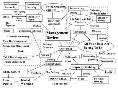 Management Science3 management science uncyclopedia fandom powered by wikia