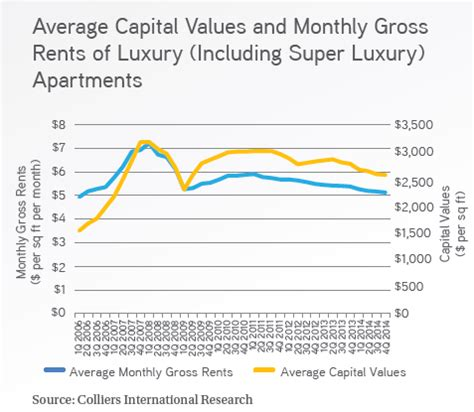 average monthly rent leasing softened in q4 2014 colliers