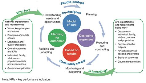 mental health diagram commissioning framework for mental health and addiction a