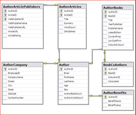 Relational Table using t sql to transform xml data to a relational format