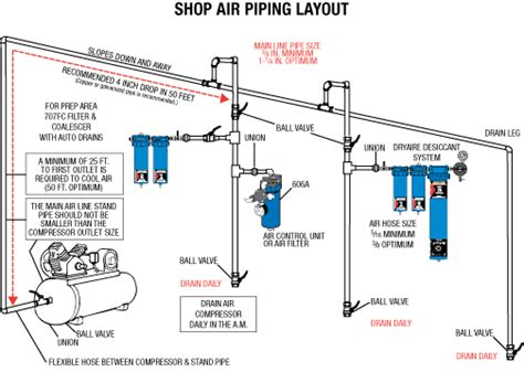 compressed air layout of workshop air piping layout