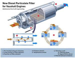 Diesel Particulate Filter Problems Vauxhall Vital Diesel Particulate Filter Dpf Info Uk Car Lease