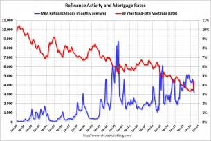 current home mortgage rates calculated risk freddie mac mortgage rates highest since
