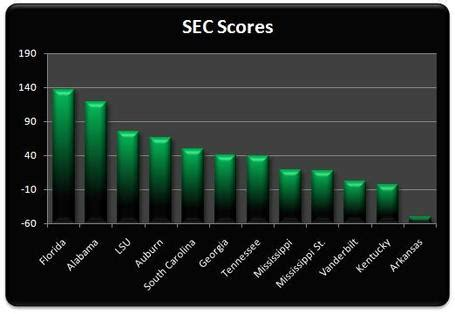 section 4 scores rtt computer rankings why bad teams matter more than good