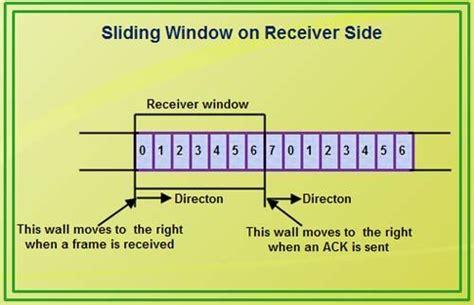 sliding window protocol diagram sliding window sliding window protocol with cheap what