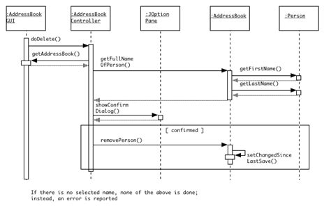 when to use sequence diagram sequence diagrams for the address book exle