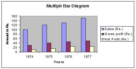diagram bar model stastics lecture 02