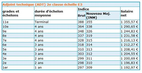 grille indiciaire adjoint administratif 2014 grille indiciaire 2017