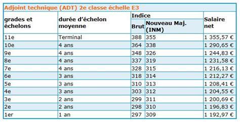 Grille Indiciaire Fonction Publique 2014 by Nouvelle Grille De Reclassement 2017