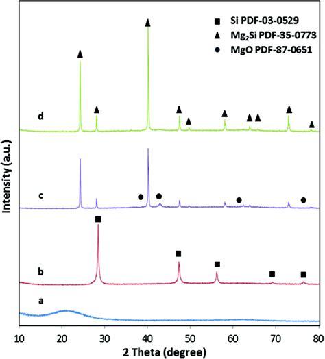 xrd pattern amorphous silica monolithic porous magnesium silicide dalton transactions