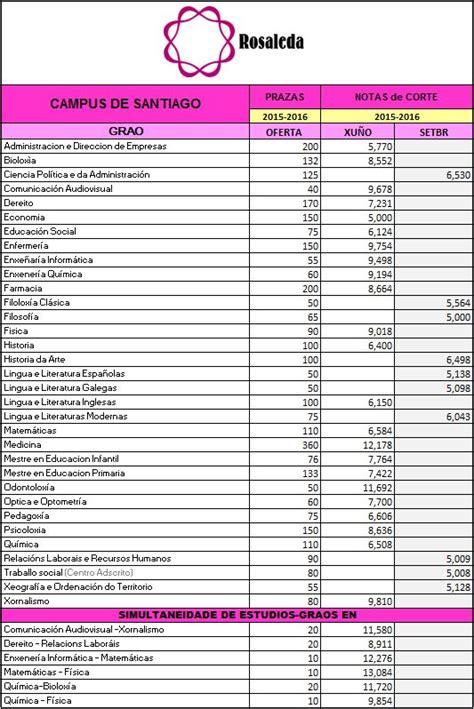 notas de corte de acceso notas de corte definitivas para el curso 2015 16 en la usc