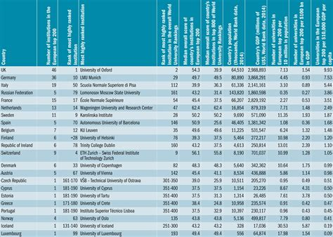 Top Mba Programs In Europe 2016 by America U0027s Top Architecture Schools 2017 2016 09 01