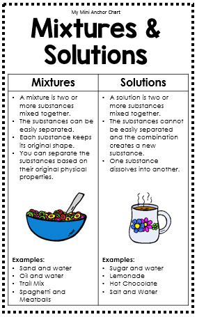 Mixtures And Solutions Worksheets by Science Mini Anchor Charts Teaching Science Help