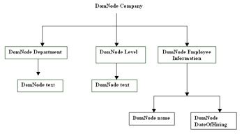tutorial php dom php and the document object model frudgereport722 web