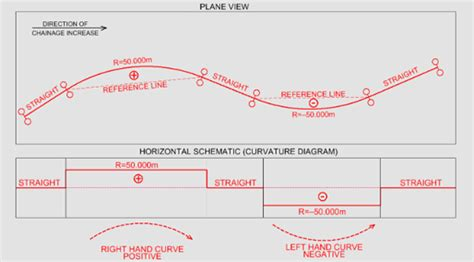 racetrack layout meaning why a right hand curve is positive a railway track blog