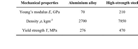 aluminium mechanical properties table mechanical properties of aluminium alloy and high strength