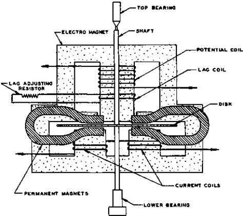 watt hour meter wiring diagram get free image about
