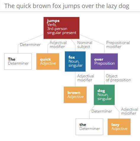 Parts Of Speech Tree Diagram make a tree diagram of a sentence s parts of speech