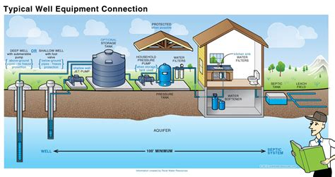 water well system diagram submersible technical water electrical