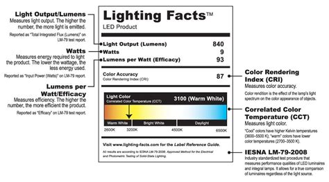 Just The Facts The Lighting Facts Label And Ledsies Light Led Light Bulbs Info