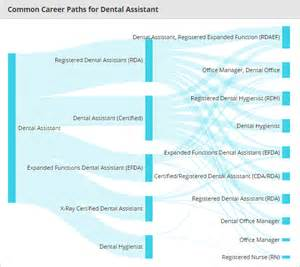 Jobs In The Medical Field by What You Need To Know About Becoming A Dental Assistant