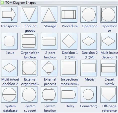 diagrams of geometric shapes tqm diagram professional total quality management