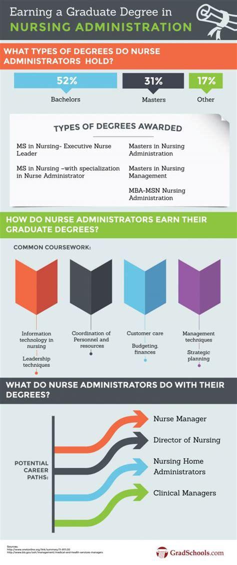 Nursing Certificate Programs - 2018 nursing administration degree programs