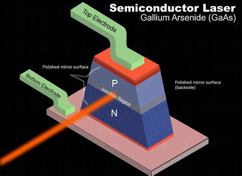 how does a laser diode work semiconductors thyristors and more