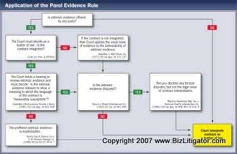 parol evidence rule flowchart opinions on parol evidence rule