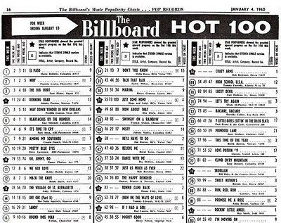 best songs charts top 100 charts 1970 this billboard chart was the
