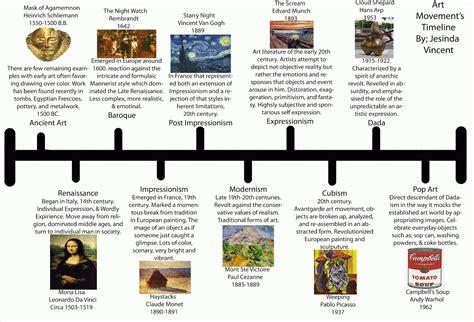 art design movements timeline jesinda s blog art movement timeline