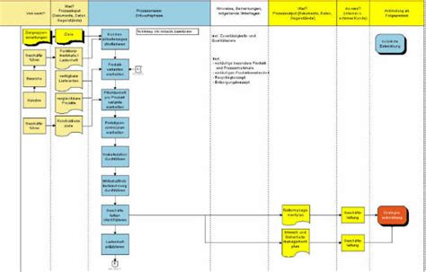 sle cross functional flowchart deployment flowchart exle 28 images sle flowcharts and