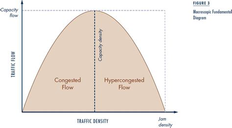 bathtub model economics a bathtub model of downtown traffic congestion access