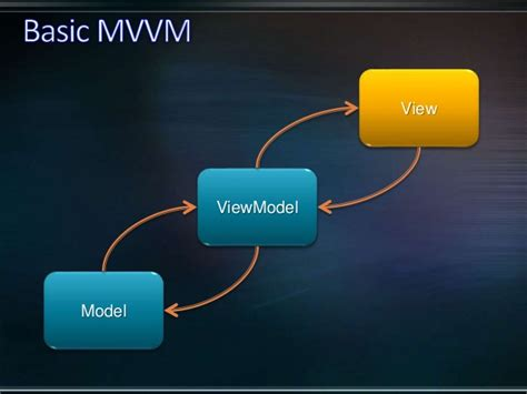 silverlight test unit testing and mvvm in silverlight